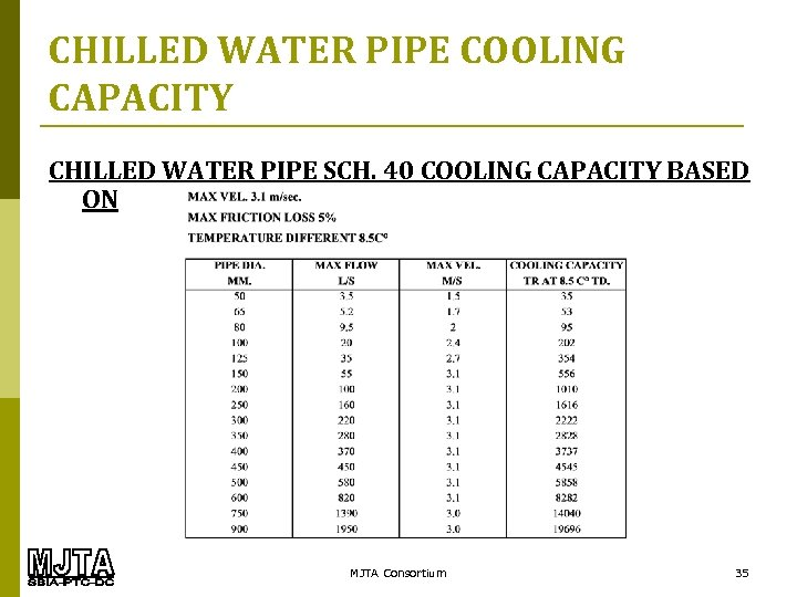 CHILLED WATER PIPE COOLING CAPACITY CHILLED WATER PIPE SCH. 40 COOLING CAPACITY BASED ON