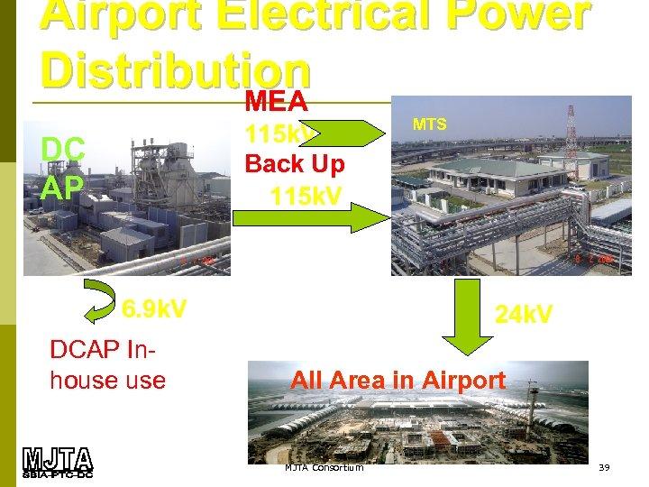 Airport Electrical Power Distribution MEA 115 k. V Back Up 115 k. V DC