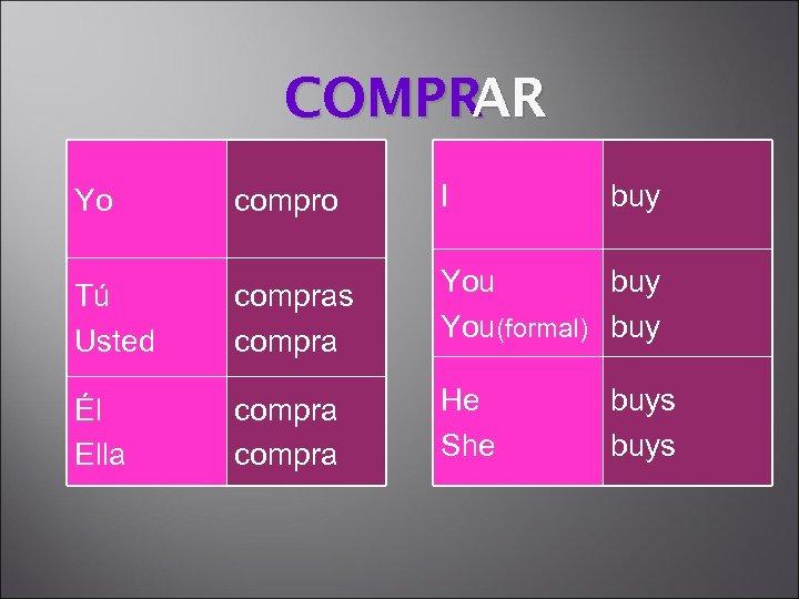 COMPR AR compro I Tú Usted compras compra You buy You(formal) buy Él Ella