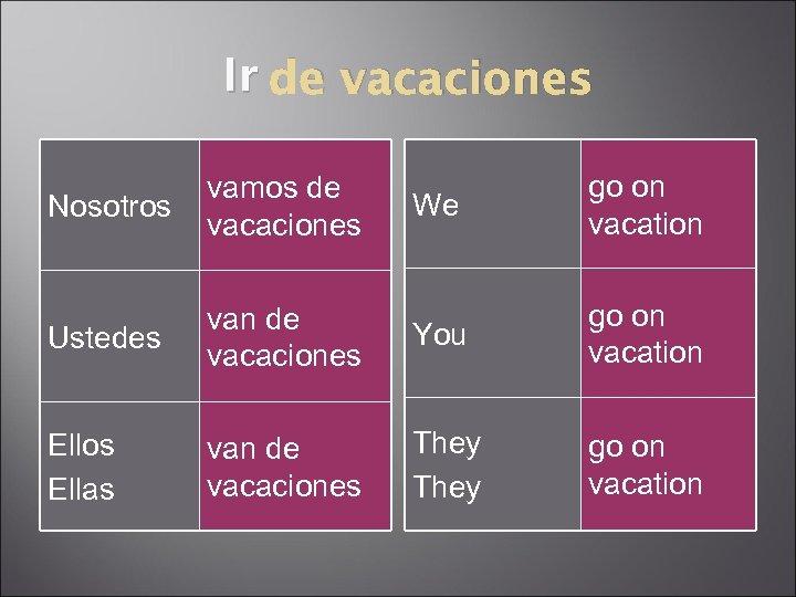 Ir de vacaciones We go on vacation Ustedes van de vacaciones You go on