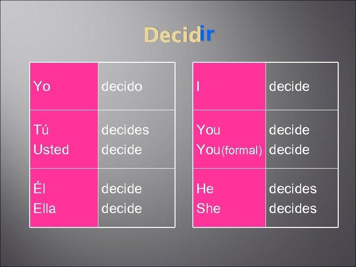 ir Decidir Yo decido I decide Tú Usted decides decide You(formal) decide Él Ella