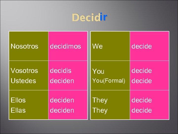 ir Decidir Nosotros decidimos We Vosotros Ustedes decidis deciden You Ellos Ellas deciden They