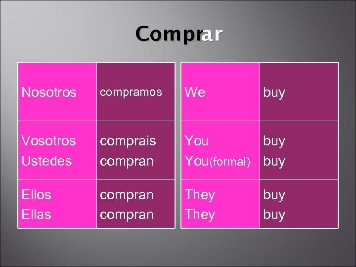Comprar Nosotros compramos We buy Vosotros Ustedes comprais compran You buy You(formal) buy Ellos