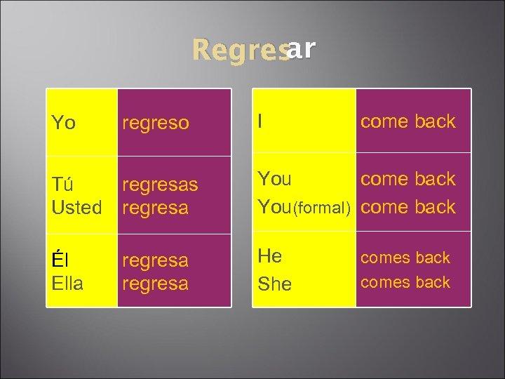 ar Regres Yo regreso I come back Tú Usted regresas regresa You come back
