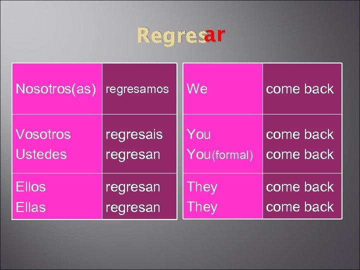 ar Regres Nosotros(as) regresamos We come back Vosotros Ustedes regresais regresan You come back
