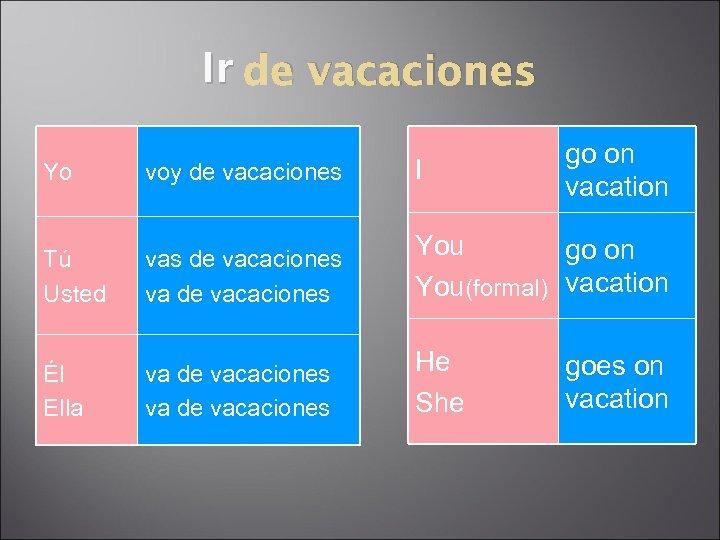 Ir de vacaciones go on vacation Yo voy de vacaciones I Tú Usted vas