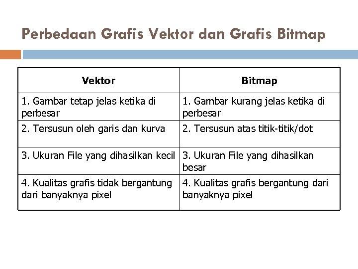Perbedaan Grafis Vektor dan Grafis Bitmap Vektor Bitmap 1. Gambar tetap jelas ketika di