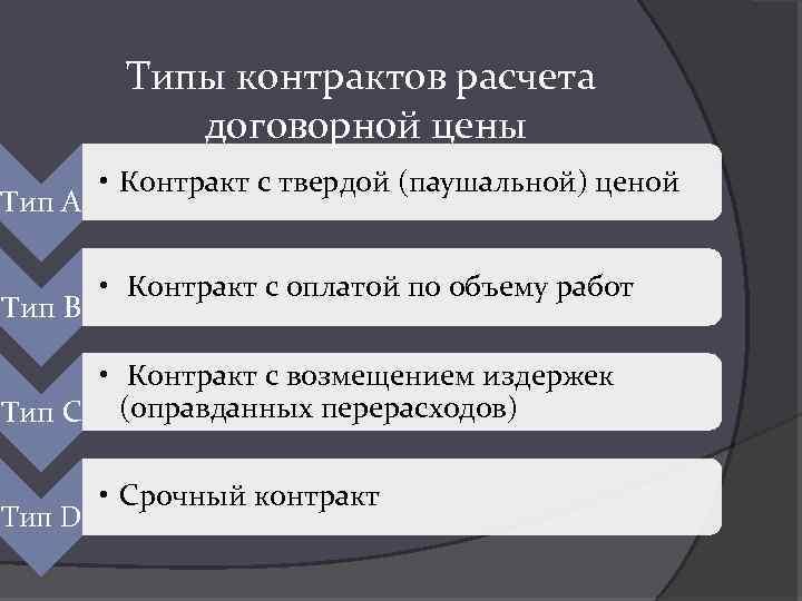 Типы контрактов расчета договорной цены Тип А Тип В • Контракт с твердой (паушальной)