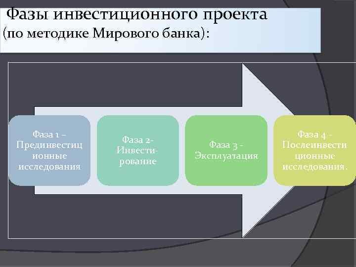 Фазы инвестиционного проекта (по методике Мирового банка): Фаза 1 – Прединвестиц ионные исследования