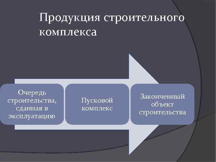 Продукция строительного комплекса Очередь строительства, сданная в эксплуатацию Пусковой комплекс Законченный объект строительства