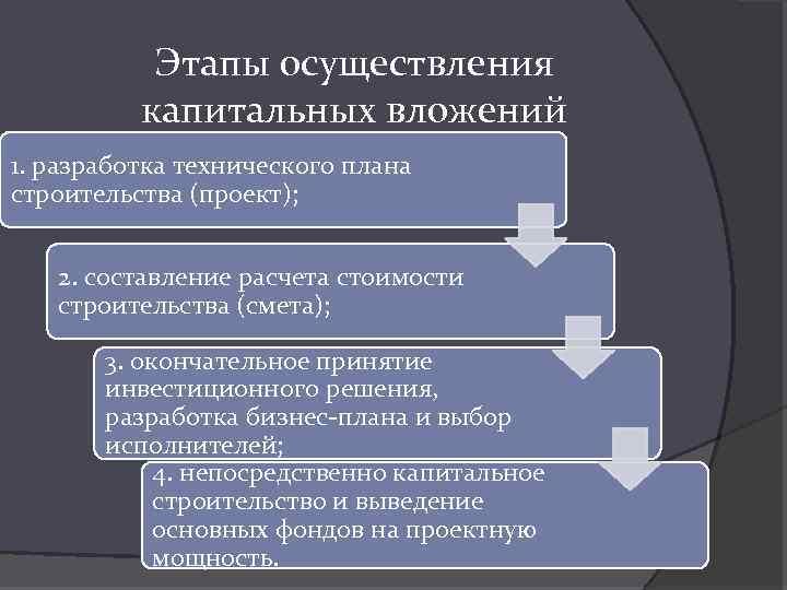 Этапы осуществления капитальных вложений 1. разработка технического плана строительства (проект); 2. составление расчета стоимости
