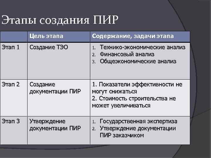 Этапы создания ПИР Цель этапа Этап 1 Содержание, задачи этапа Создание ТЭО 1. 2.