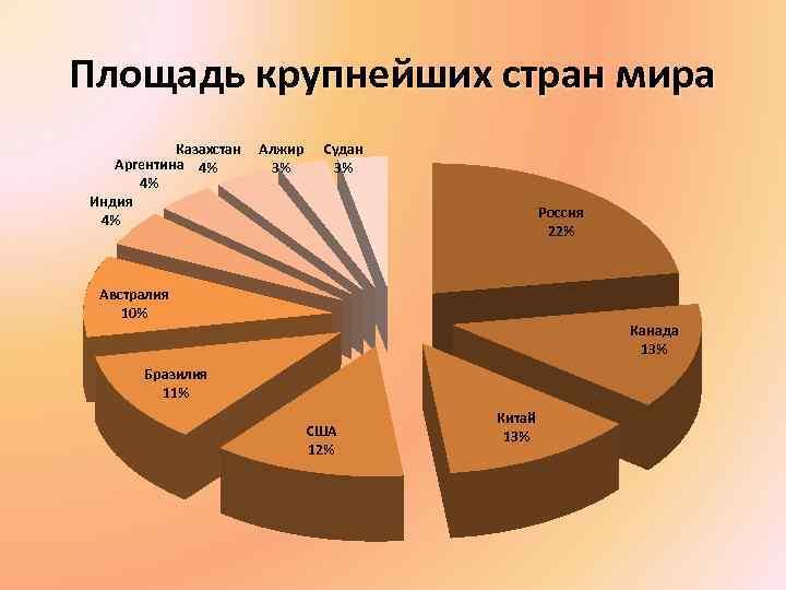 Площадь крупнейших стран мира Казахстан Аргентина 4% 4% Индия 4% Алжир 3% Судан 3%