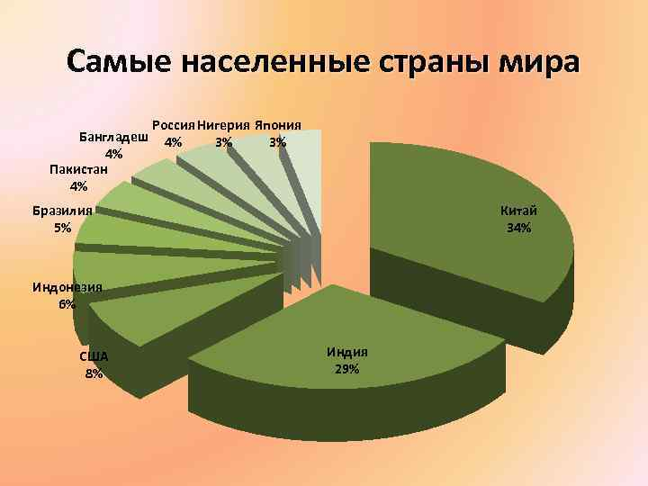 Самые населенные страны мира Россия Нигерия Япония Бангладеш 4% 3% 3% 4% Пакистан 4%