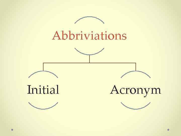 Abbriviations Initial Acronym