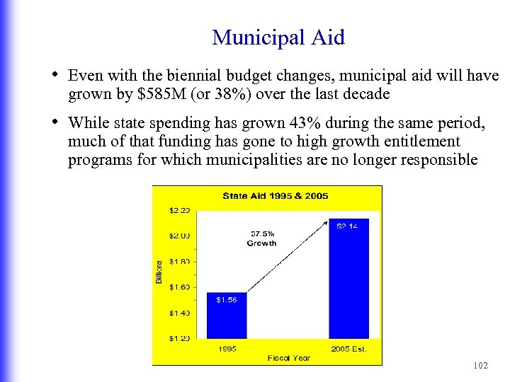 Municipal Aid • Even with the biennial budget changes, municipal aid will have grown