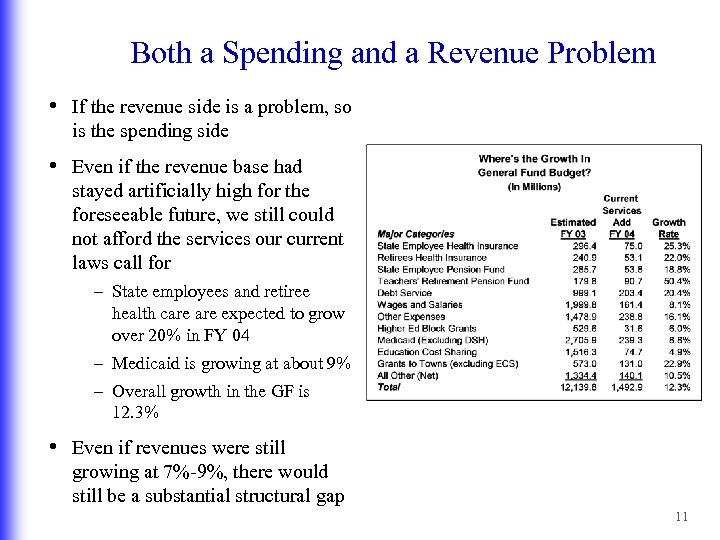 Both a Spending and a Revenue Problem • If the revenue side is a