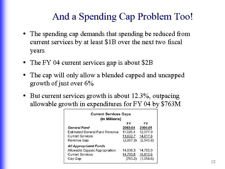 And a Spending Cap Problem Too! • The spending cap demands that spending be