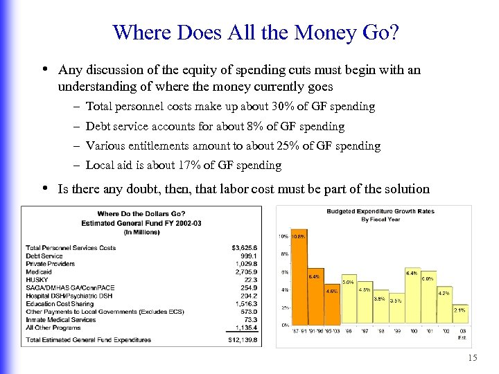 Where Does All the Money Go? • Any discussion of the equity of spending