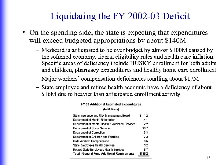 Liquidating the FY 2002 -03 Deficit • On the spending side, the state is