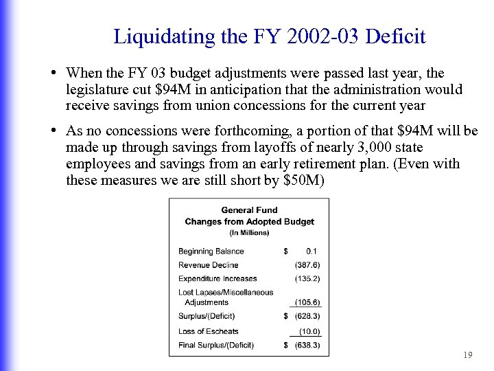 Liquidating the FY 2002 -03 Deficit • When the FY 03 budget adjustments were