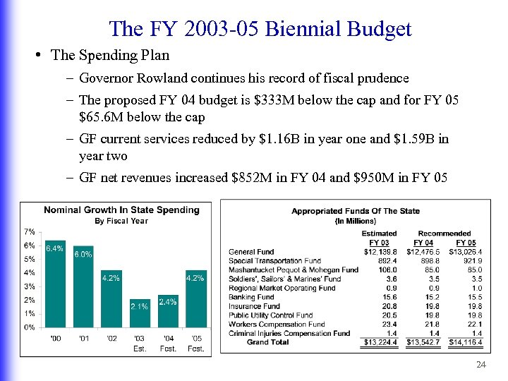 The FY 2003 -05 Biennial Budget • The Spending Plan – Governor Rowland continues
