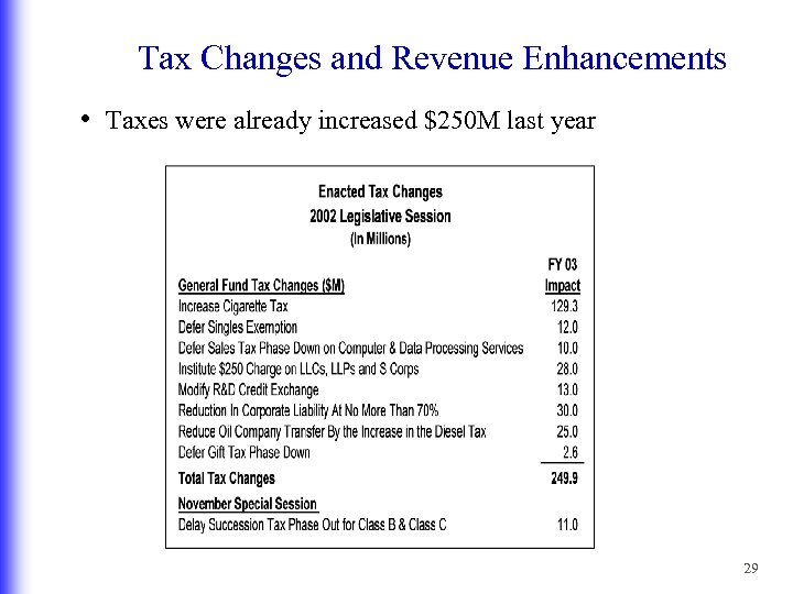 Tax Changes and Revenue Enhancements • Taxes were already increased $250 M last year