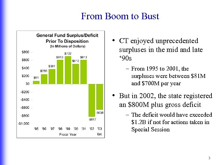 From Boom to Bust • CT enjoyed unprecedented surpluses in the mid and late