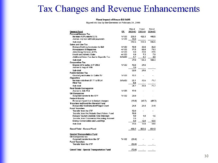 Tax Changes and Revenue Enhancements 30