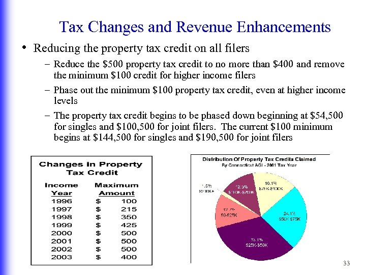 Tax Changes and Revenue Enhancements • Reducing the property tax credit on all filers