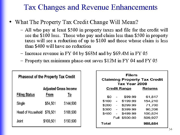 Tax Changes and Revenue Enhancements • What The Property Tax Credit Change Will Mean?