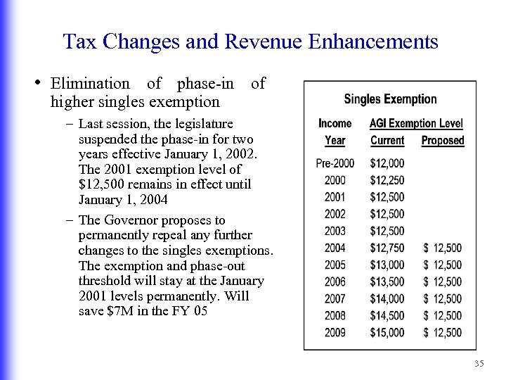Tax Changes and Revenue Enhancements • Elimination of phase-in of higher singles exemption –