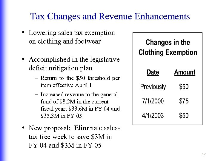 Tax Changes and Revenue Enhancements • Lowering sales tax exemption on clothing and footwear