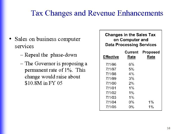 Tax Changes and Revenue Enhancements • Sales on business computer services – Repeal the