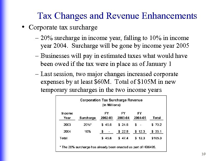 Tax Changes and Revenue Enhancements • Corporate tax surcharge – 20% surcharge in income