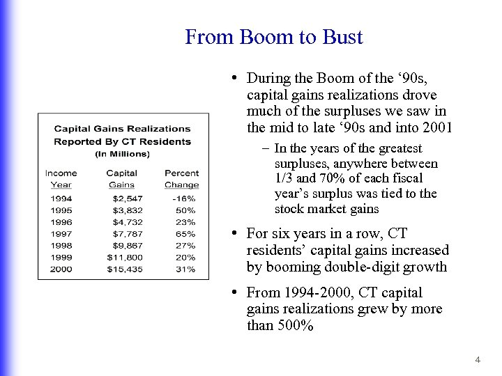 From Boom to Bust • During the Boom of the ' 90 s, capital