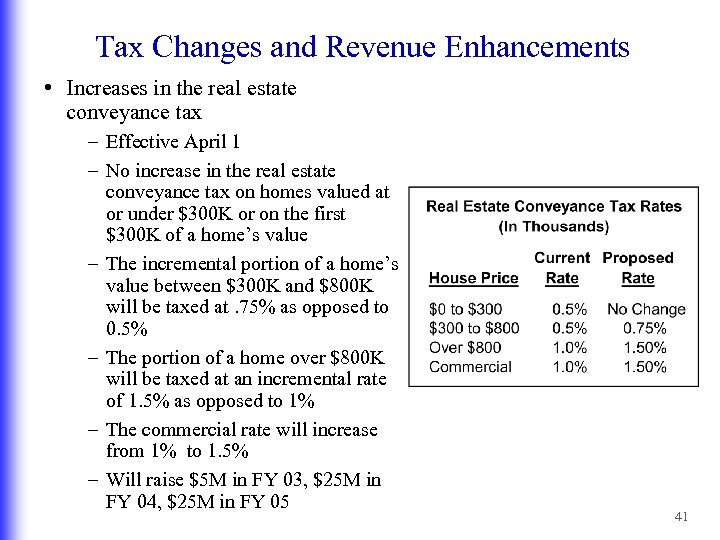 Tax Changes and Revenue Enhancements • Increases in the real estate conveyance tax –