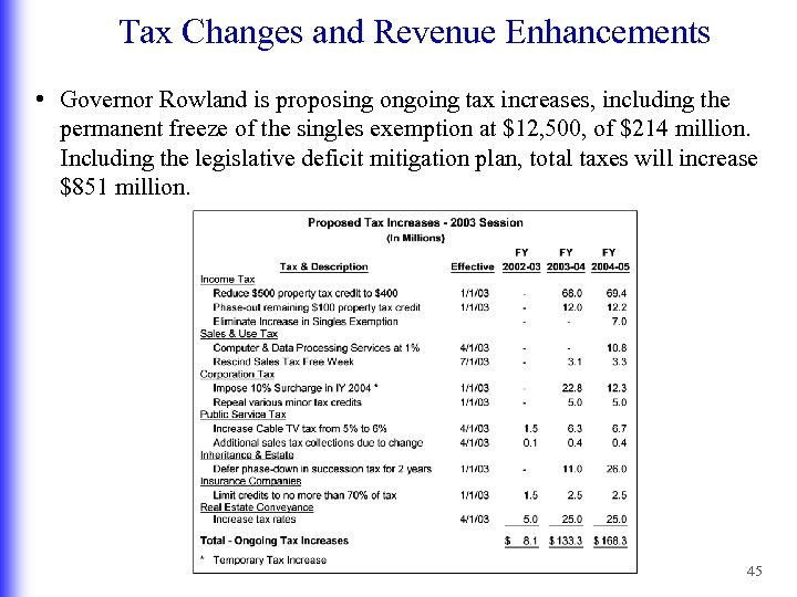 Tax Changes and Revenue Enhancements • Governor Rowland is proposing ongoing tax increases, including