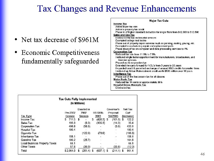 Tax Changes and Revenue Enhancements • Net tax decrease of $961 M • Economic