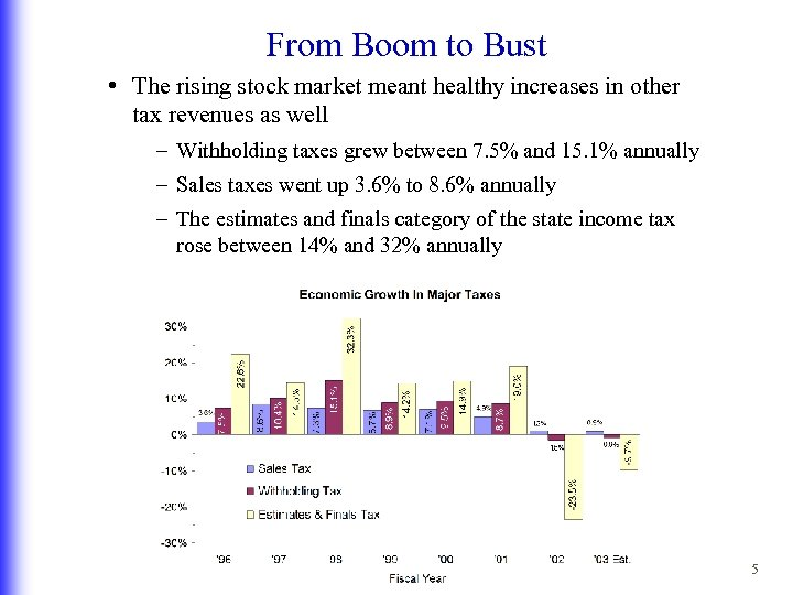 From Boom to Bust • The rising stock market meant healthy increases in other