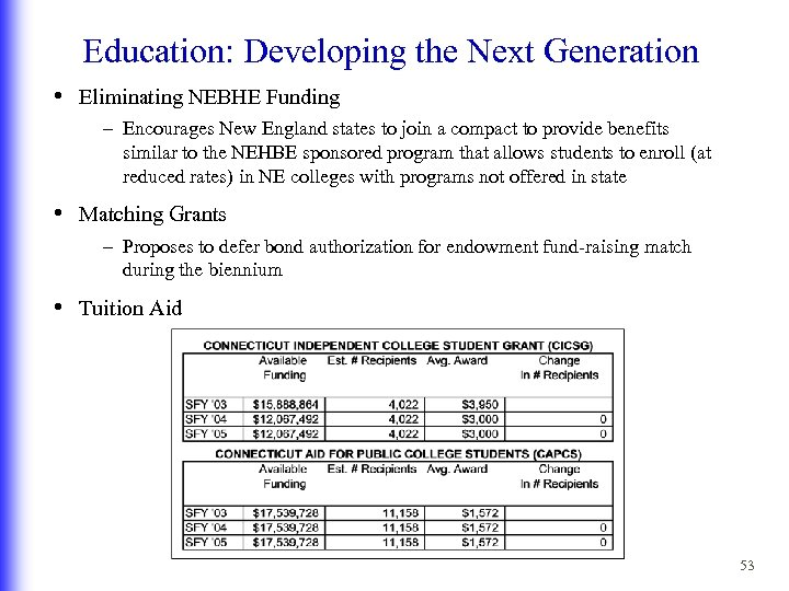 Education: Developing the Next Generation • Eliminating NEBHE Funding – Encourages New England states