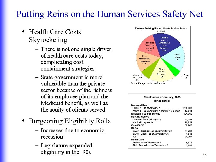 Putting Reins on the Human Services Safety Net • Health Care Costs Skyrocketing –