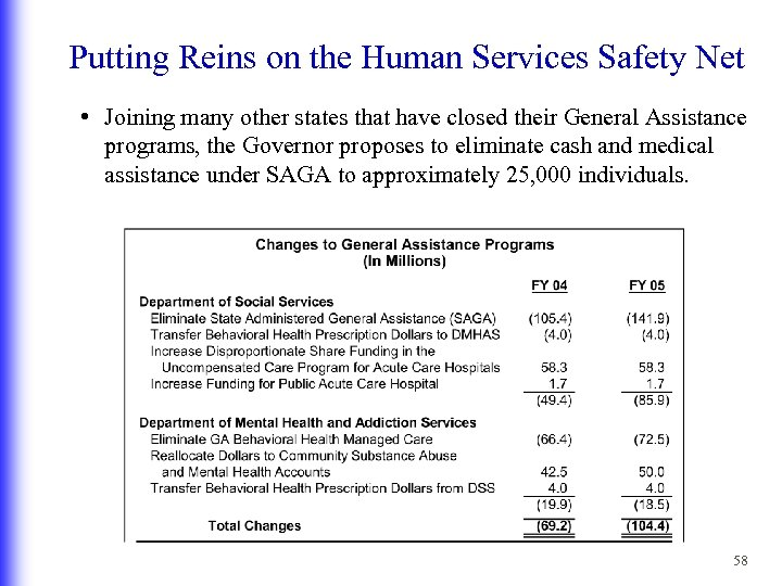 Putting Reins on the Human Services Safety Net • Joining many other states that