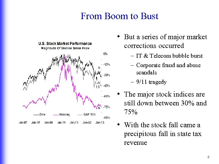 From Boom to Bust • But a series of major market corrections occurred –