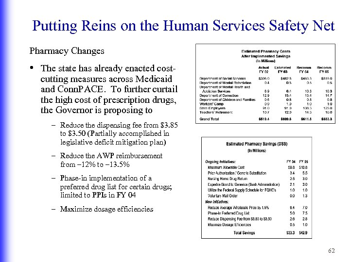 Putting Reins on the Human Services Safety Net Pharmacy Changes • The state has