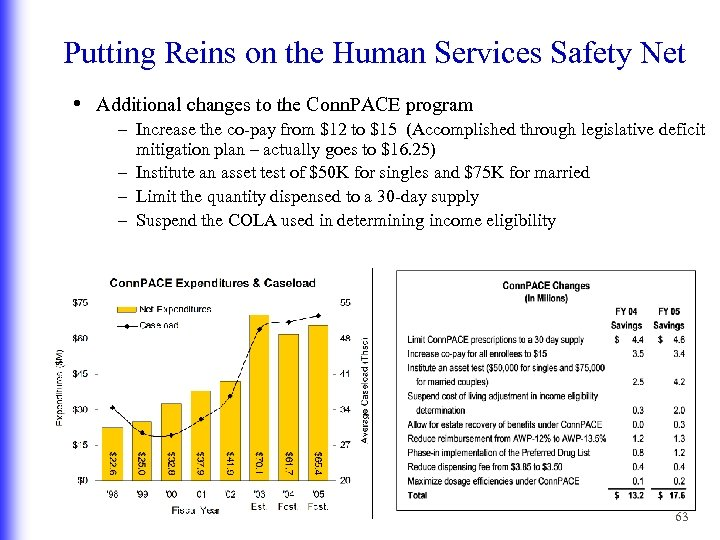 Putting Reins on the Human Services Safety Net • Additional changes to the Conn.