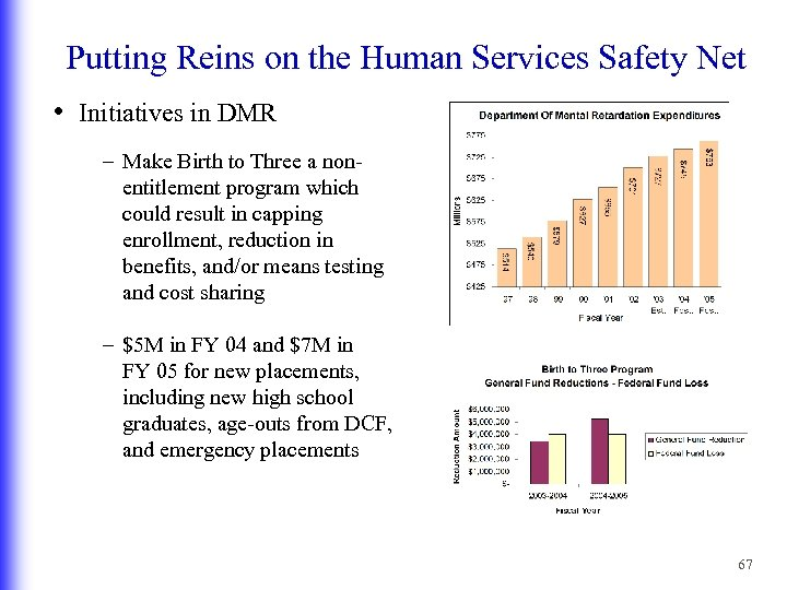 Putting Reins on the Human Services Safety Net • Initiatives in DMR – Make