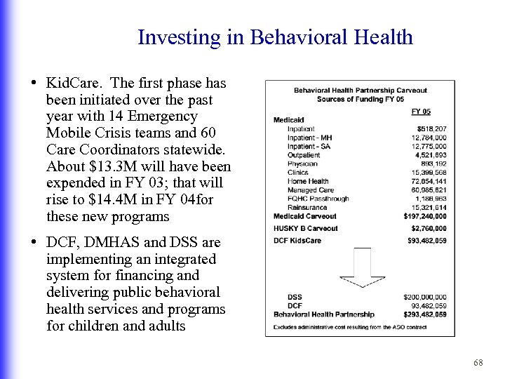 Investing in Behavioral Health • Kid. Care. The first phase has been initiated over