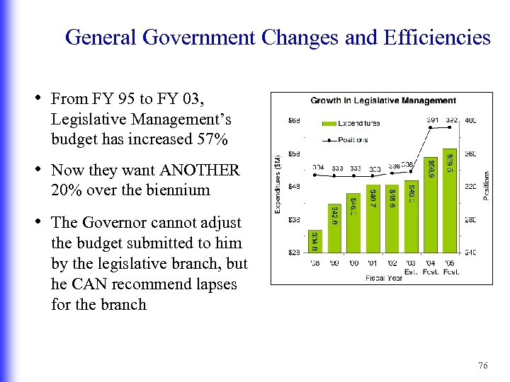 General Government Changes and Efficiencies • From FY 95 to FY 03, Legislative Management's