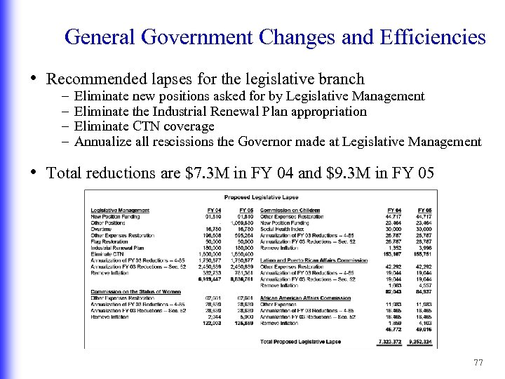 General Government Changes and Efficiencies • Recommended lapses for the legislative branch – –